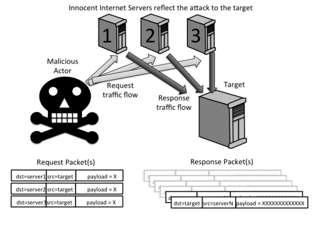 The attacker fools other Internet sources into targetting the victim
