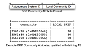 Original RFC 1997 BGP Community Attribute